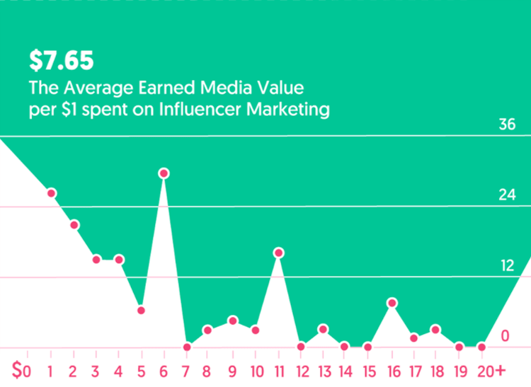 The average earned media value per 1 dollar spent on influencer marketing