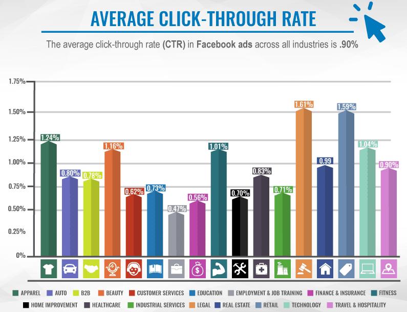 Facebook Average click through rate