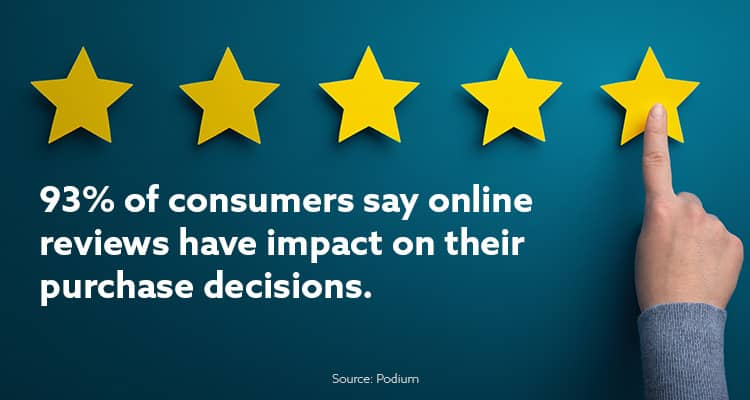 customer reviews matter