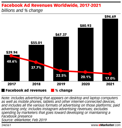 Facebook ad spend 2017 to 2021 graph