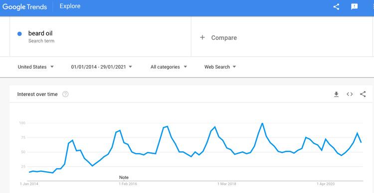 beard oil on google trends