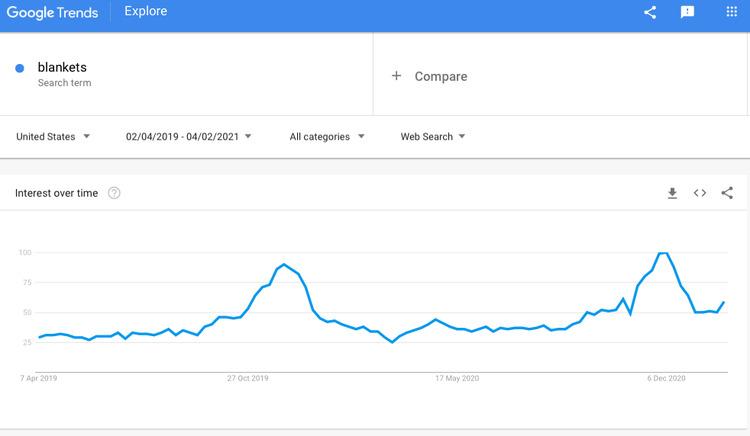 blanket on google trends