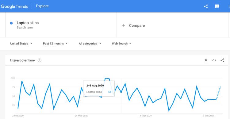 laptop skins on google trends