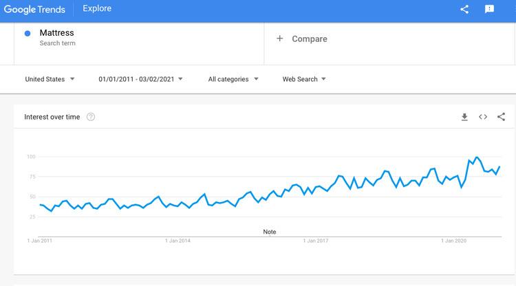 matress on google trends