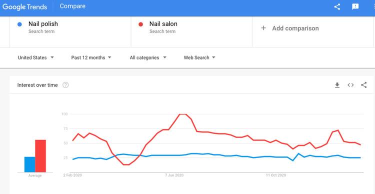 nail polish on google trends