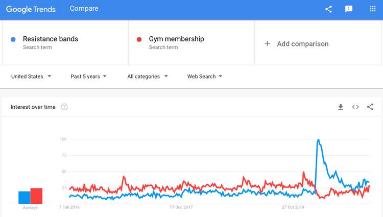 resistance bands on google trends