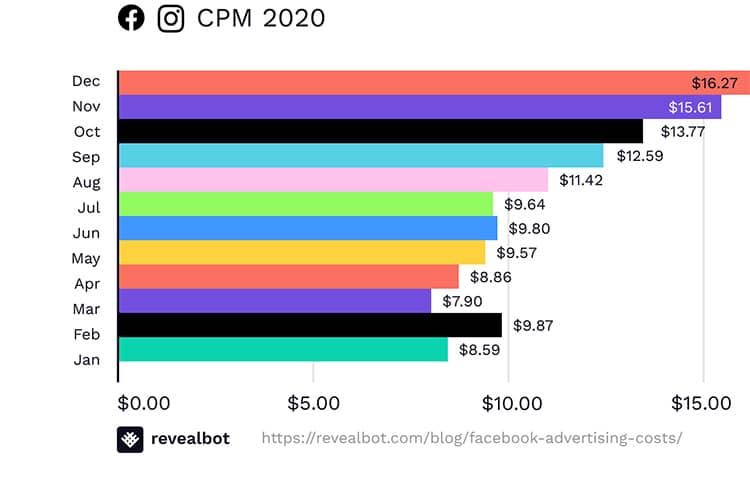Facebook CPM 2020