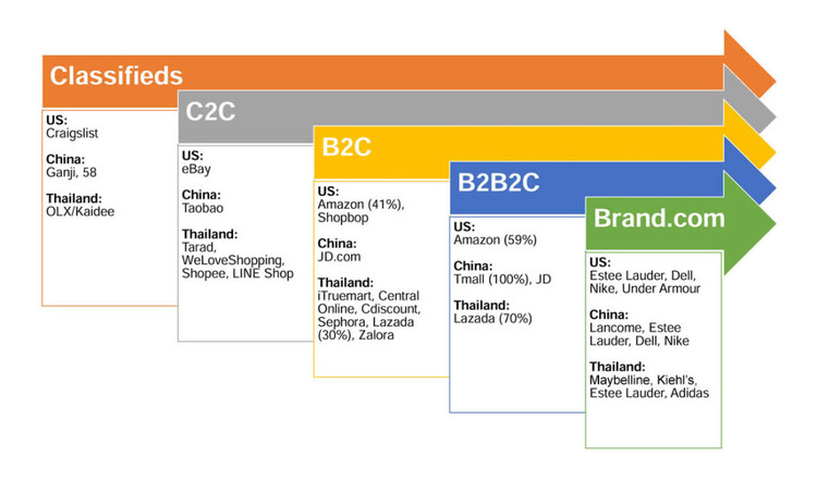 biggest companies based on business model
